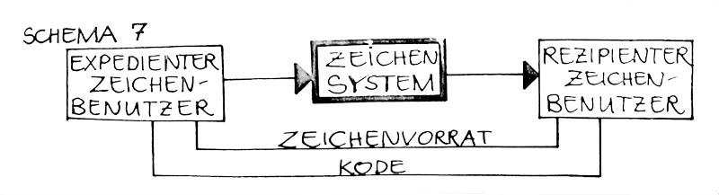 Schema7